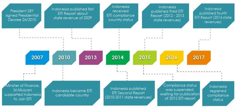 Fact of EITI