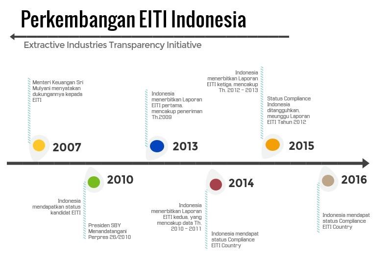 perkembangan eiti indonesia