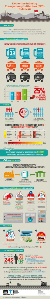 EITI-Indonesia-Infographic