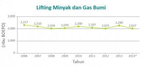Lifting Minyak dan Gas Bumi