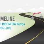 Timeline Laporan EITI Indonesia Ketiga