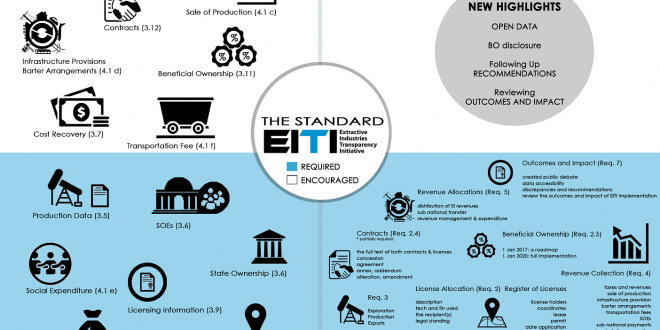 EITI Standards 2016 for More Complete EITI Report that Have More Impact