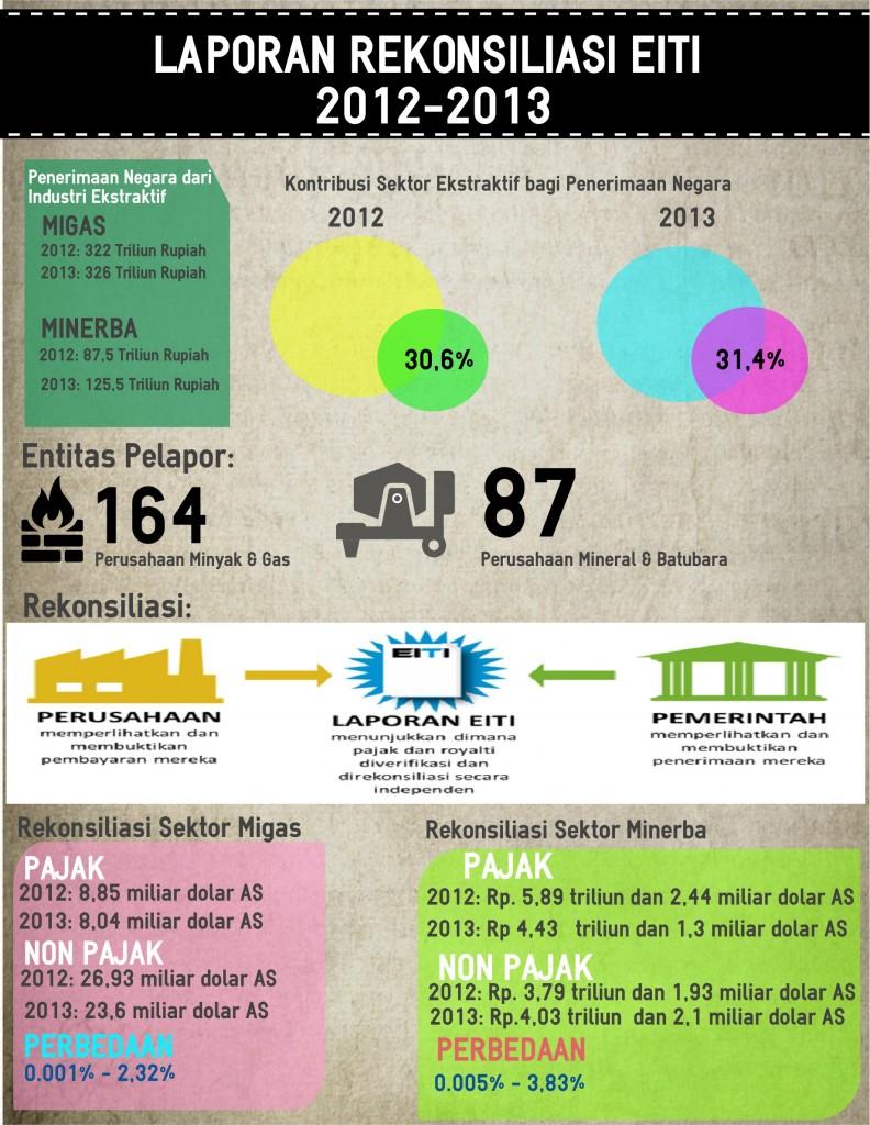 Infografis Laporan Rekonsiliasi EITI 2014