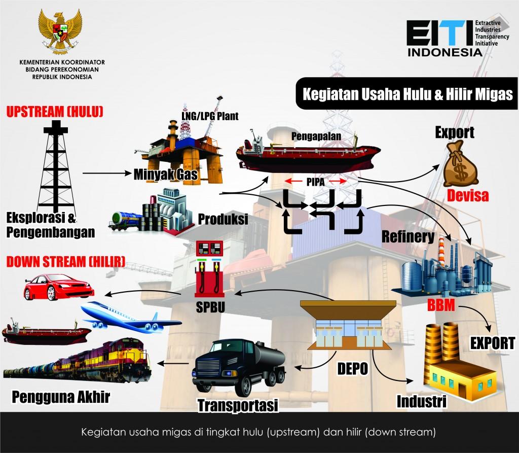 Infografis Migas jpg