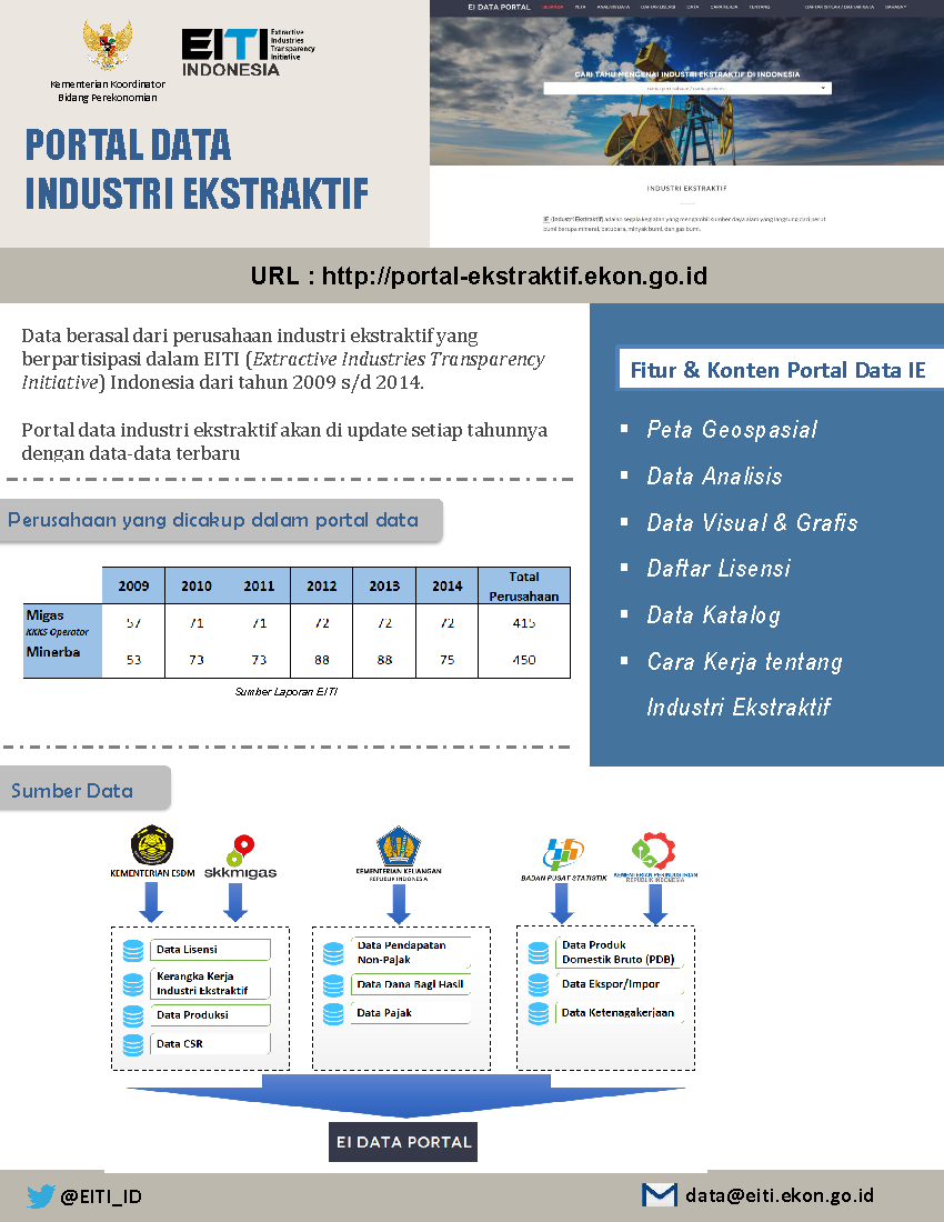 Factsheet portal data industri ekstraktif