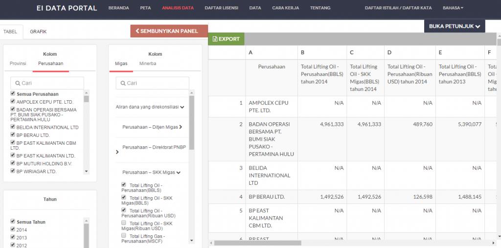 Menu Analisis Data Portal Industri Ekstraktif