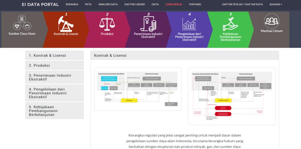 Menu Cara Kerja Portal Data Industri Ekstraktif