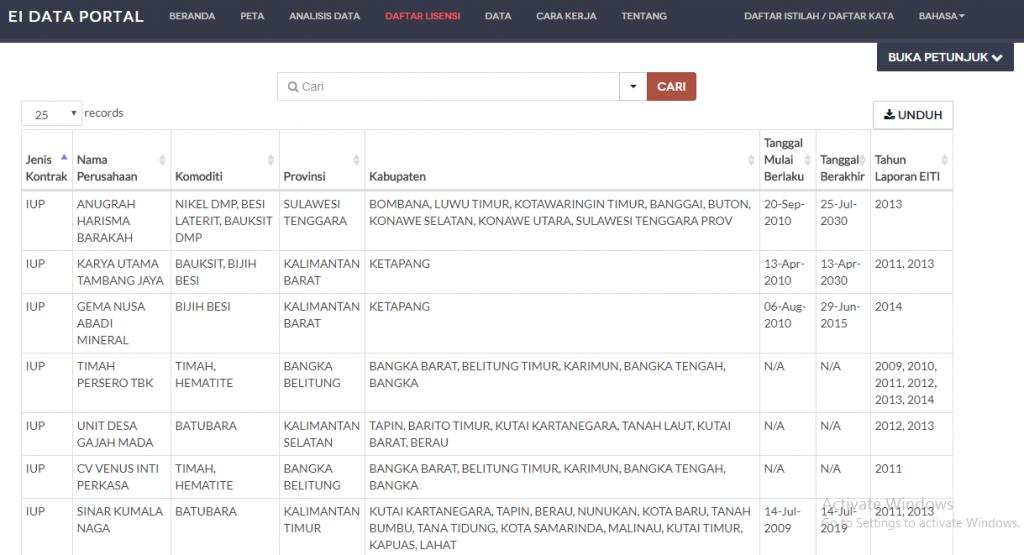 Menu Daftar Lisensi – Portal Data Industri Ekstraktif