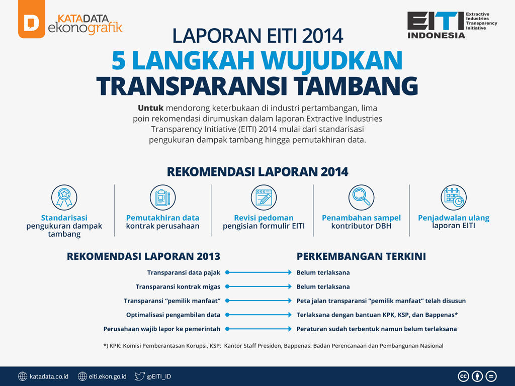 4- Laporan EITI - 5 Langkah Wujudkan Transparansi Tambang