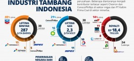 Main Players of Indonesia Mining Industry