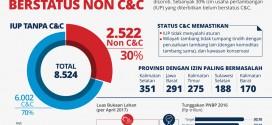 Mining Permits Status Non C&C