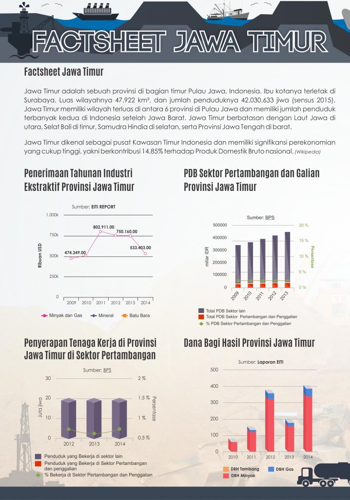 Factsheet Jawa Timur 1
