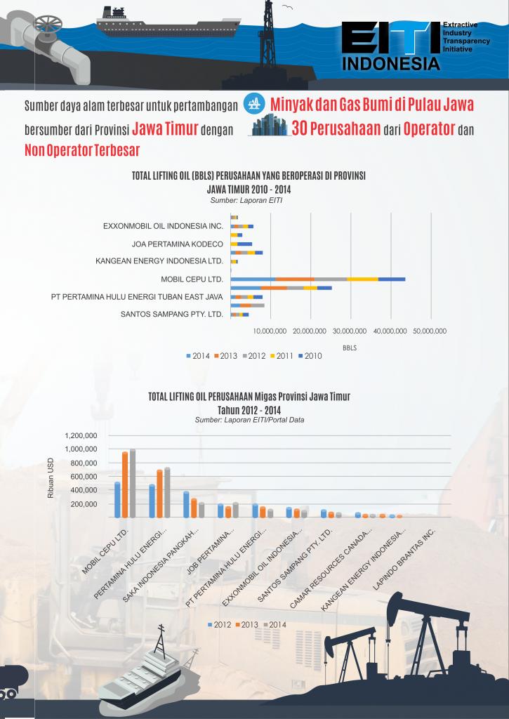 Factsheet Jawa Timur 2