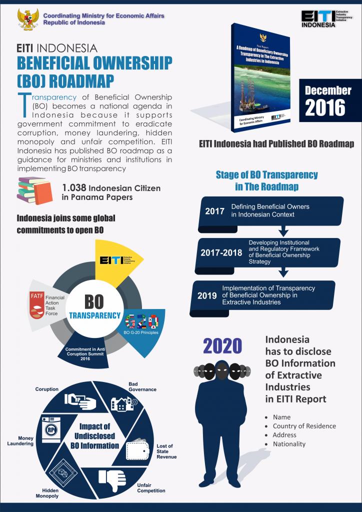 Infografis Roadmap BO di Indonesia