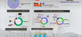 [Infografis] Laporan Rekonsiliasi EITI 2015