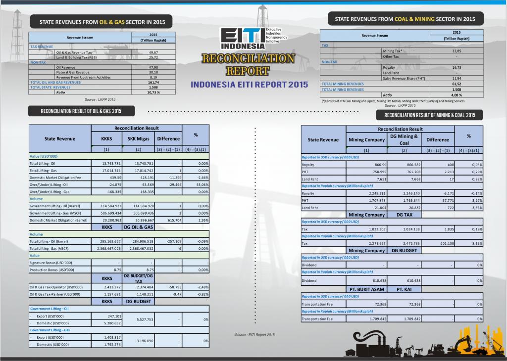 Infografis Laporan EITI 2-Eng